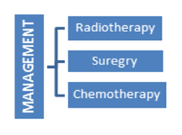 Head-Neck-Cancer-Research-Management